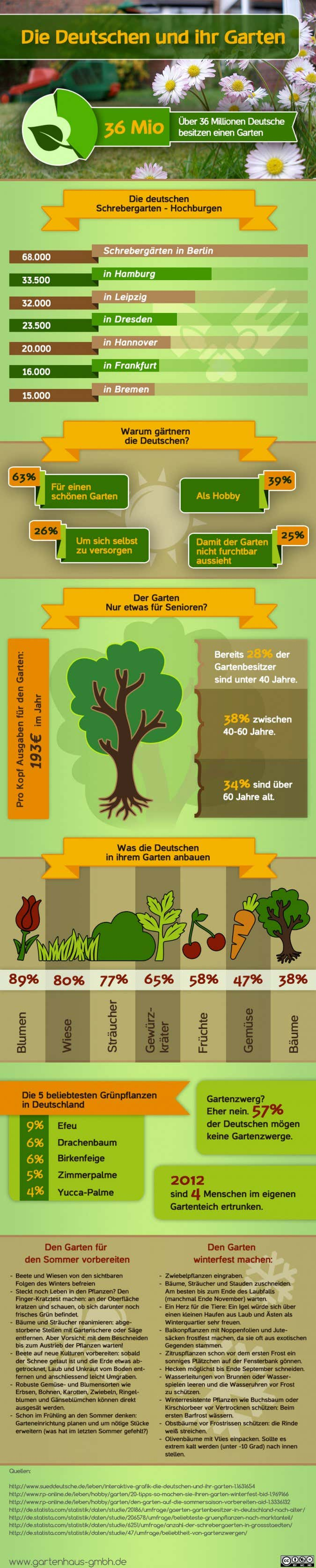 infografik-deutschen-garten