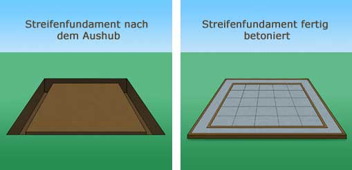das richtige fundament f r ihr gartenhaus. Black Bedroom Furniture Sets. Home Design Ideas
