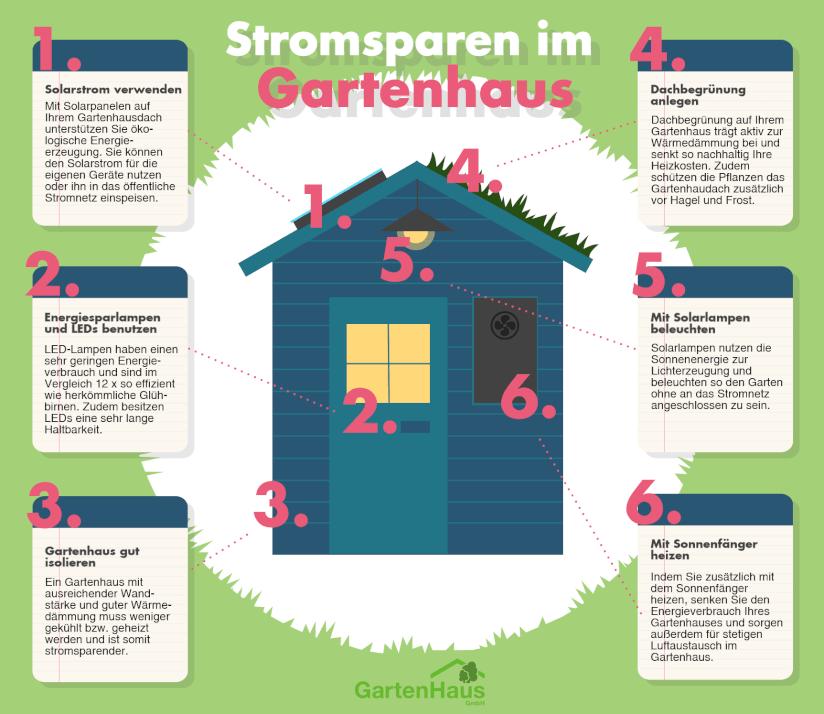 Infografik zum Stromsparen im Gartenhaus