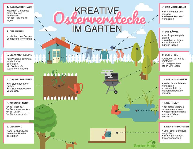 Infografik mit Osterverstecken