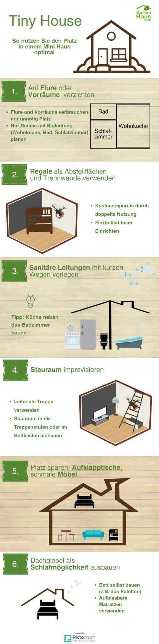 Tiny House Selber Bauen Planung Baugenehmigung Kosten